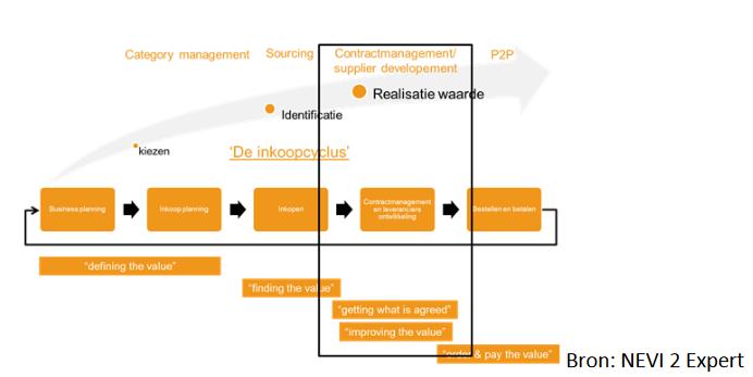 Contractmanagement_-_Supplier_development.png
