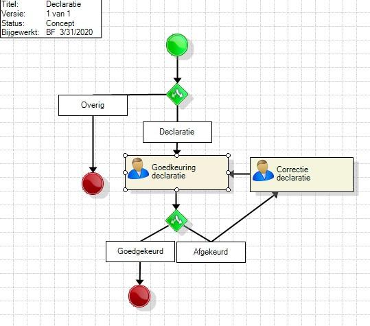 Overzicht workflow