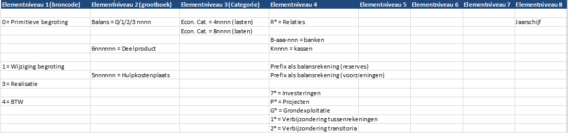 Unit4 Financials - elementcodes op vaste plekken